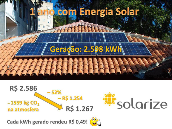 81059243e89 O primeiro sistema solar de microgeração do RJ foi ligado à rede elétrica